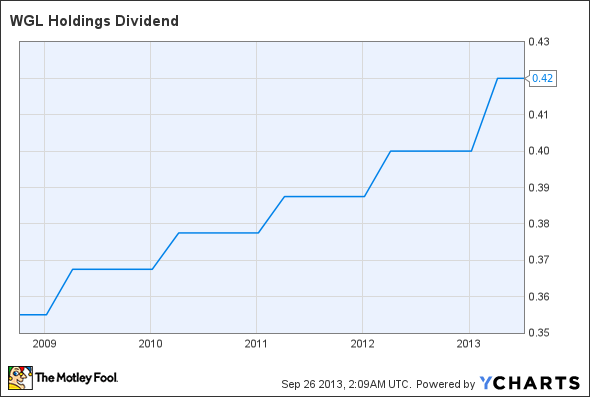 WGL Dividend Chart