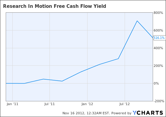 RIMM Free Cash Flow Yield Chart