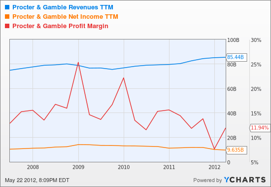 PG Revenues TTM Chart
