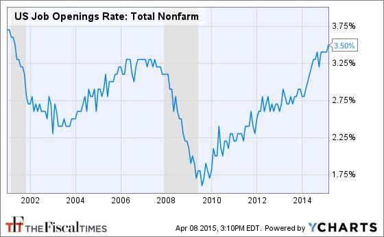 US Job Openings Rate: Total Nonfarm Chart