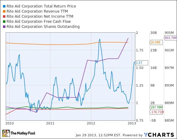 RAD Total Return Price Chart