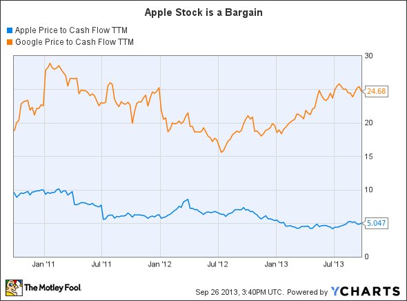 AAPL Price to Cash Flow TTM Chart