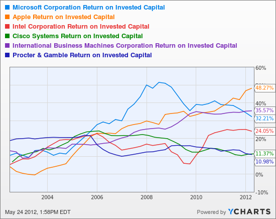 MSFT Return on Invested Capital Chart