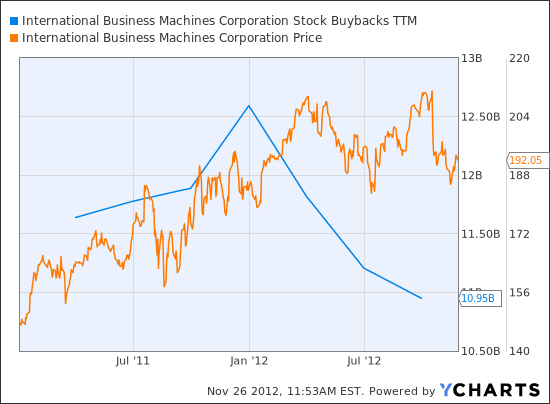 IBM Stock Buybacks TTM Chart