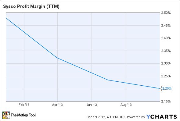 SYY Profit Margin (TTM) Chart