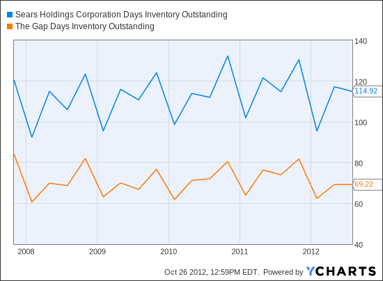 SHLD Days Inventory Outstanding Chart