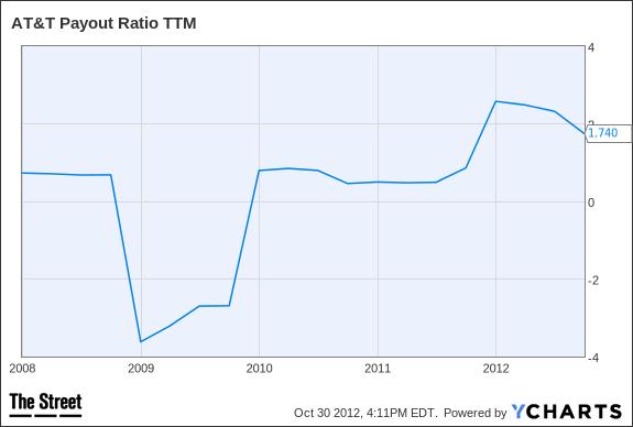 T Payout Ratio TTM Chart