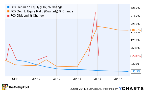 FCX Return on Equity (TTM) Chart