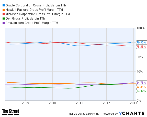 ORCL Gross Profit Margin TTM Chart