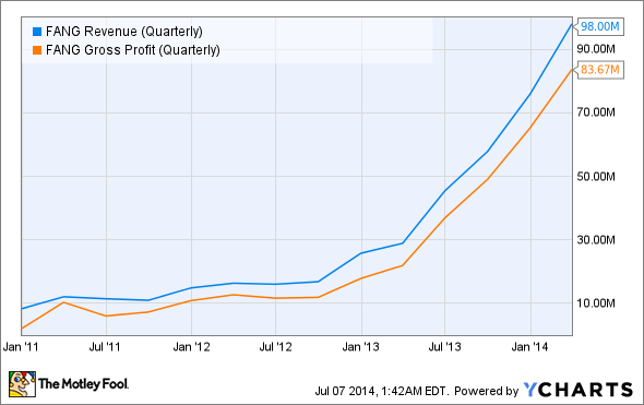 FANG Revenue (Quarterly) Chart