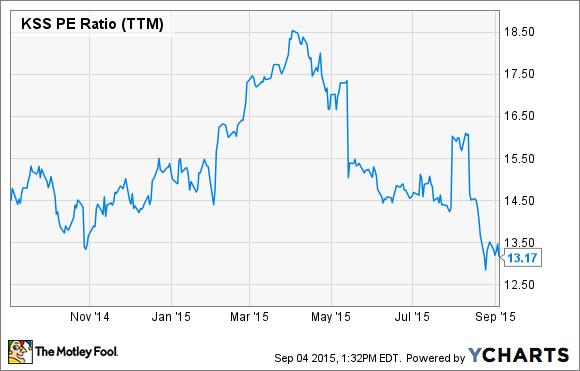 KSS PE Ratio (TTM) Chart