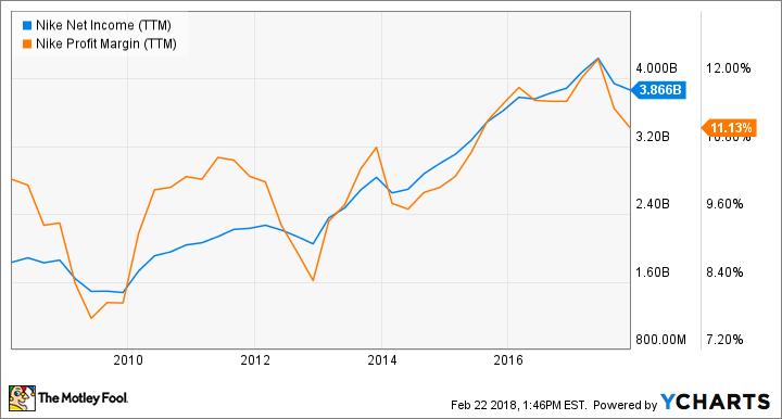 NKE Net Income (TTM) Chart