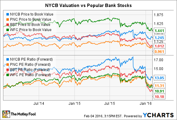 NYCB Price to Book Value Chart