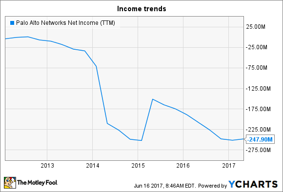 PANW Net Income (TTM) Chart