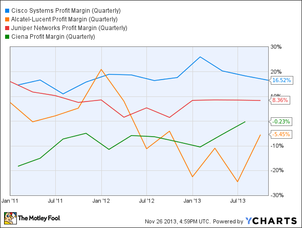 CSCO Profit Margin (Quarterly) Chart