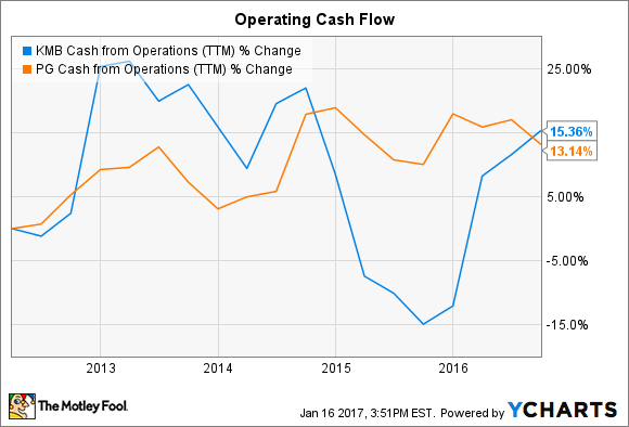 KMB Cash from Operations (TTM) Chart