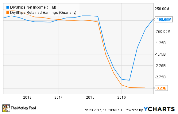 DRYS Net Income (TTM) Chart