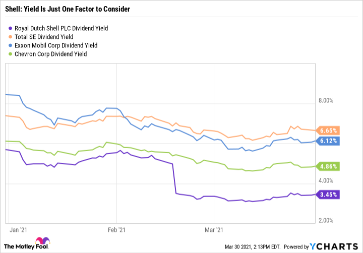 RDS.B Dividend Yield Chart