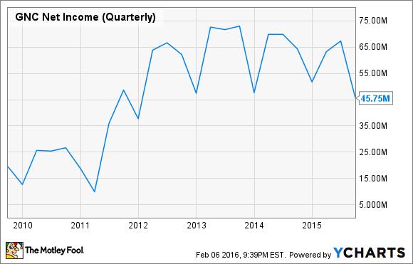 GNC Net Income (Quarterly) Chart