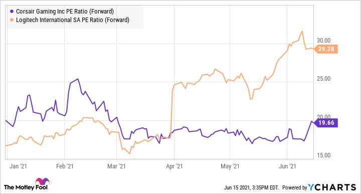 Un graphique des ratios P/E de Corsair et Logitech, montrant les tendances à la hausse pour les deux.