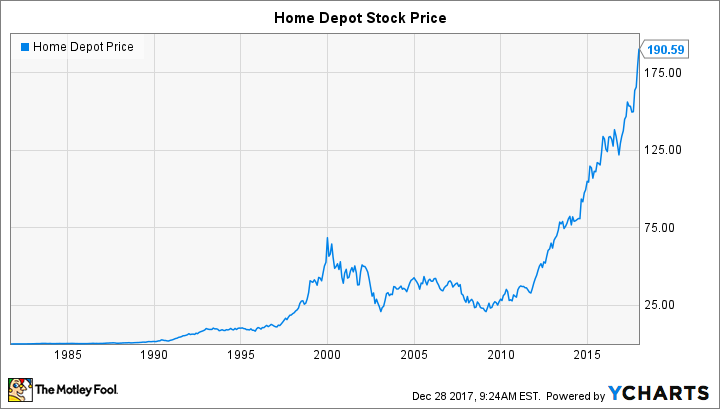 Will Home Depot Do A Stock Split In 60 The Motley Fool Delectable Key Bank Stock Quote