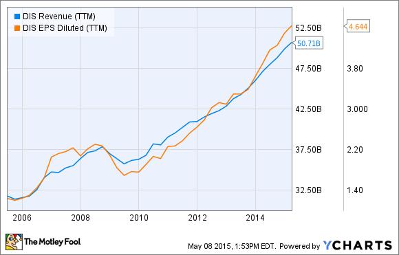 DIS Revenue (TTM) Chart