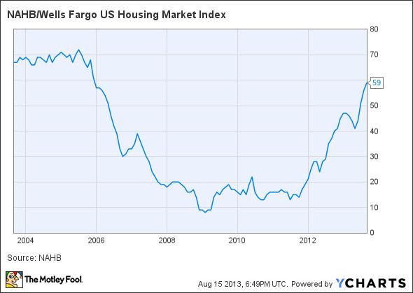 NAHB/Wells Fargo US Housing Market Index Chart