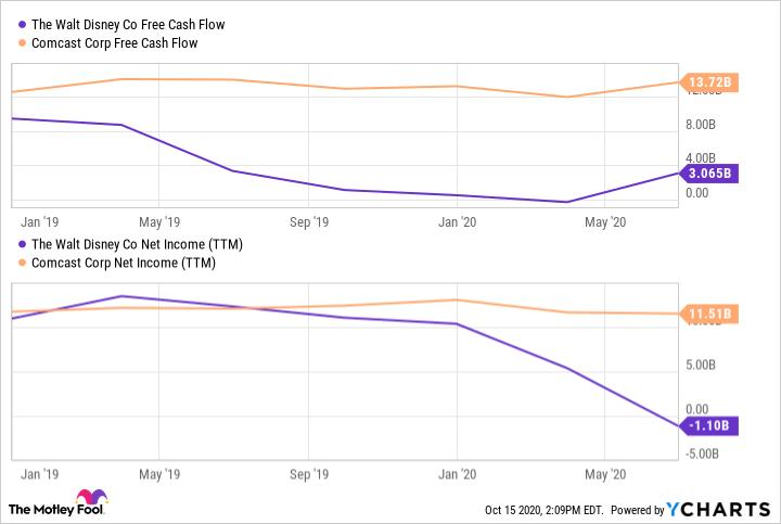 DIS Free Cash Flow Chart