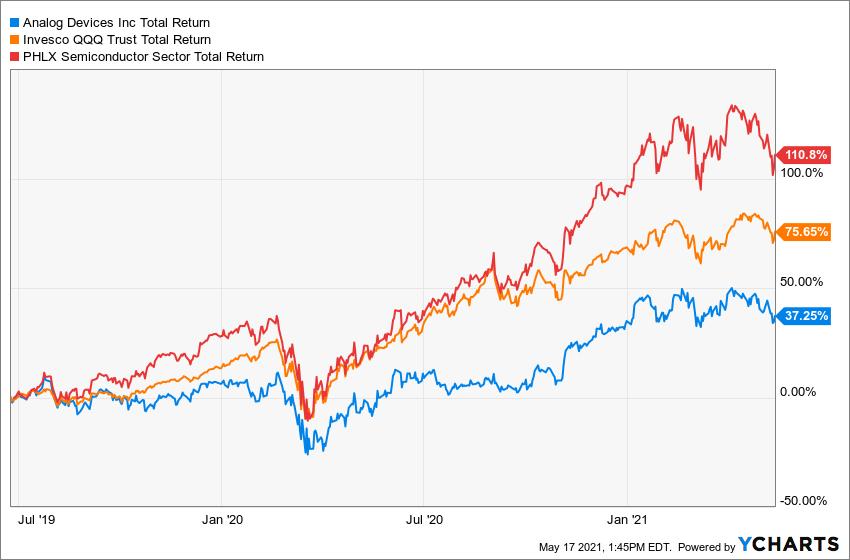 ADI Total Return Level Chart