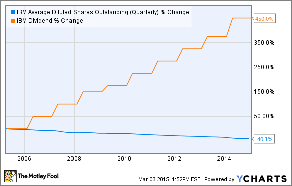 IBM Average Diluted Shares Outstanding (Quarterly) Chart