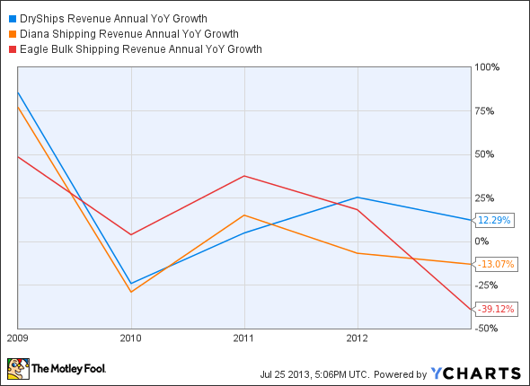 DRYS Revenue Annual YoY Growth Chart