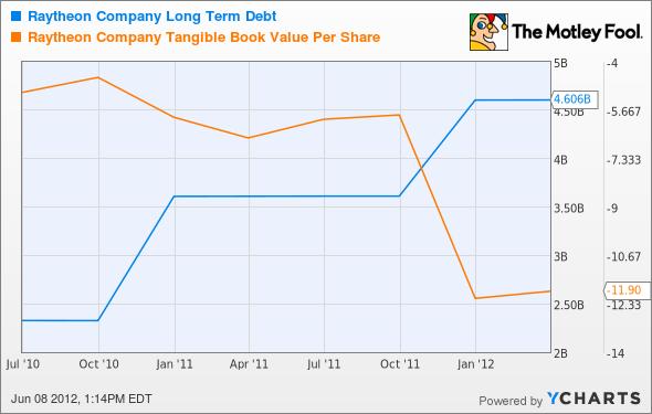 RTN Long Term Debt Chart