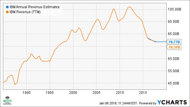 IBM Annual Revenue Estimates Chart