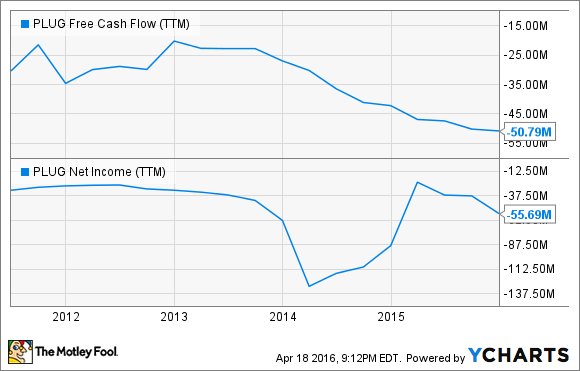 PLUG Free Cash Flow (TTM) Chart