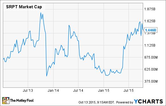 SRPT Market Cap Chart