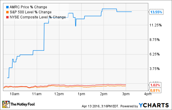AMRC Price Chart