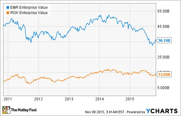 EMR Enterprise Value Chart