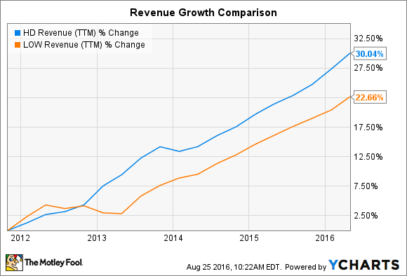 HD Revenue (TTM) Chart