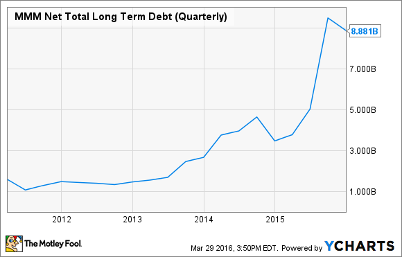 MMM Net Total Long Term Debt (Quarterly) Chart