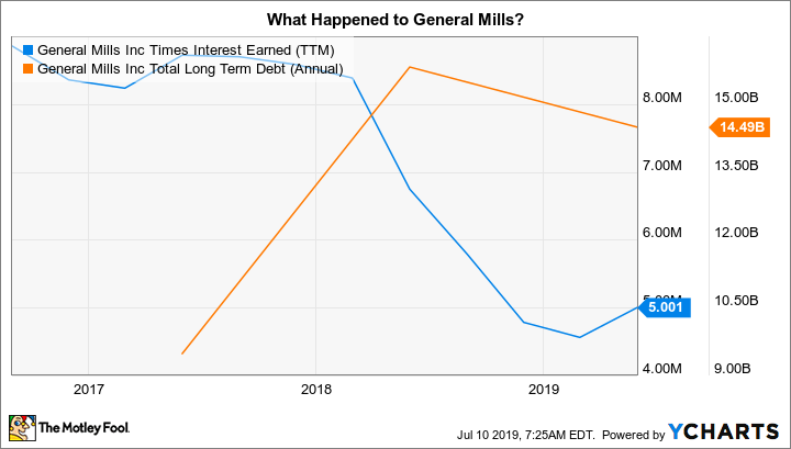 GIS Times Interest Earned (TTM) Chart