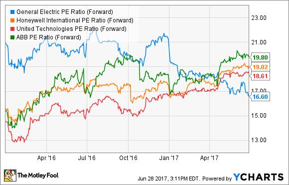 GE PE Ratio (Forward) Chart