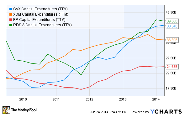 CVX Capital Expenditures (TTM) Chart