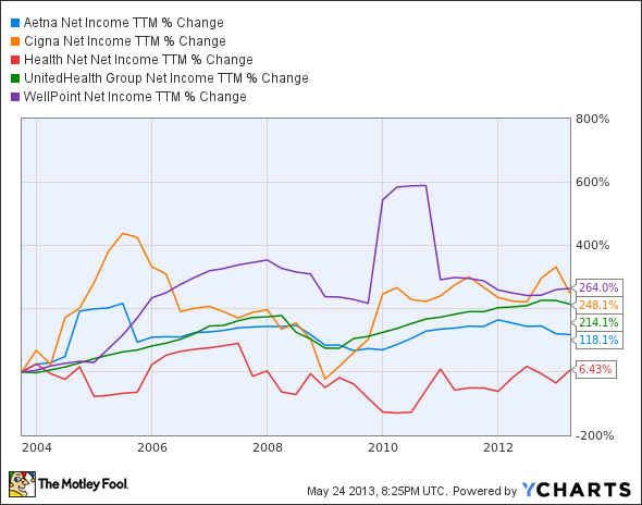 AET Net Income TTM Chart