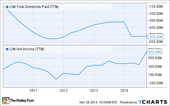 CIM Total Dividends Paid (TTM) Chart