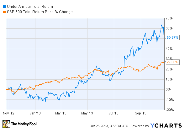 UA Total Return Price Chart, NIKE stock