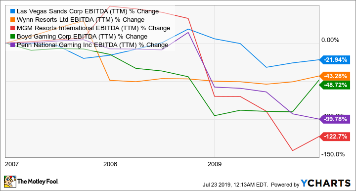 LVS EBITDA (TTM) Chart