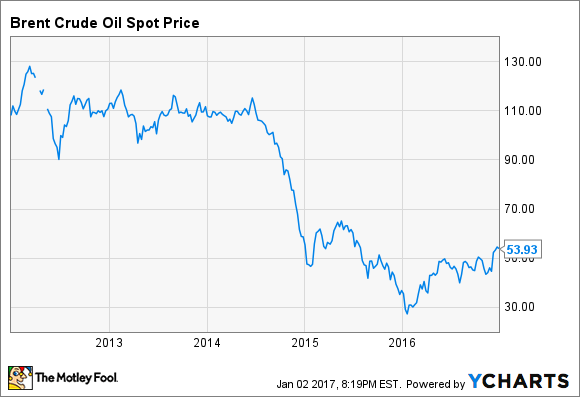 Brent Crude Oil Spot Price Chart