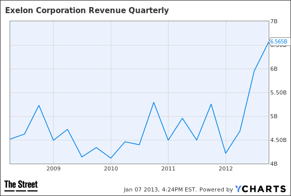 EXC Revenue Quarterly Chart