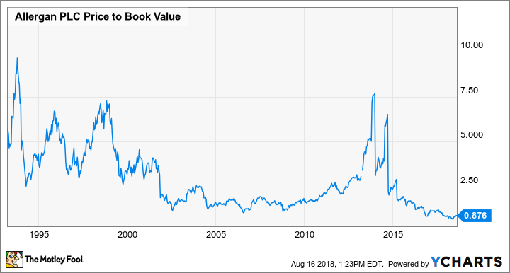 AGN Price to Book Value Chart