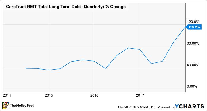 CTRE Total Long Term Debt (Quarterly) Chart